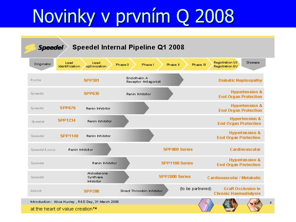 Novinky v prvním Q 2008
