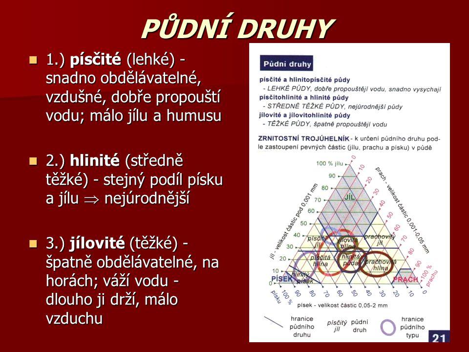 PŮDNÍ DRUHY 1.) písčité (lehké) - snadno obdělávatelné, vzdušné, dobře propouští vodu; málo jílu a humusu 1.) písčité (lehké) - snadno obdělávatelné, vzdušné, dobře propouští vodu; málo jílu a humusu 2.) hlinité (středně těžké) - stejný podíl písku a jílu  nejúrodnější 2.) hlinité (středně těžké) - stejný podíl písku a jílu  nejúrodnější 3.) jílovité (těžké) - špatně obdělávatelné, na horách; váží vodu - dlouho ji drží, málo vzduchu 3.) jílovité (těžké) - špatně obdělávatelné, na horách; váží vodu - dlouho ji drží, málo vzduchu