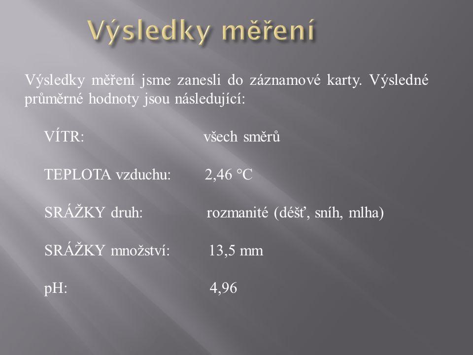 Výsledky měření jsme zanesli do záznamové karty. Výsledné průměrné hodnoty jsou následující: VÍTR: všech směrů TEPLOTA vzduchu: 2,46 °C SRÁŽKY druh: r