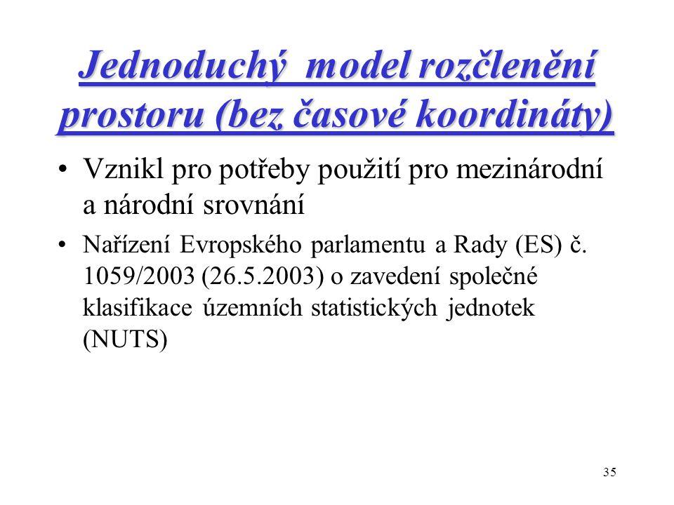 35 Jednoduchý model rozčlenění prostoru (bez časové koordináty) Vznikl pro potřeby použití pro mezinárodní a národní srovnání Nařízení Evropského parlamentu a Rady (ES) č.