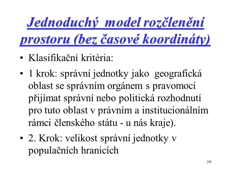 36 Jednoduchý model rozčlenění prostoru (bez časové koordináty) Klasifikační kritéria: 1 krok: správní jednotky jako geografická oblast se správním orgánem s pravomocí přijímat správní nebo politická rozhodnutí pro tuto oblast v právním a institucionálním rámci členského státu - u nás kraje).