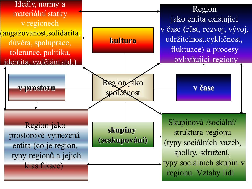 4 Region jako společnost v prostoru v čase kultura skupiny(seskupování) Region jako prostorově vymezená entita (co je region, typy regionů a jejich klasifikace) Region jako entita existující v čase (růst, rozvoj, vývoj, udržitelnost,cykličnost, fluktuace) a procesy ovlivňující regiony Ideály, normy a materiální statky v regionech (angažovanost,solidarita, důvěra, spolupráce, tolerance, politika, identita, vzdělání atd.) Skupinová /sociální/ struktura regionu (typy sociálních vazeb, spolky, sdružení, typy sociálních skupin v regionu.