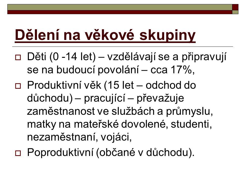 Průměrná hustota zalidnění  Průměrná hustota zalidnění v ČR je 130obyv./km 2,  řadíme se ke středně zalidněným státům v Evropě,  Větší hustota zalidnění je v severní polovině našeho území, proč.