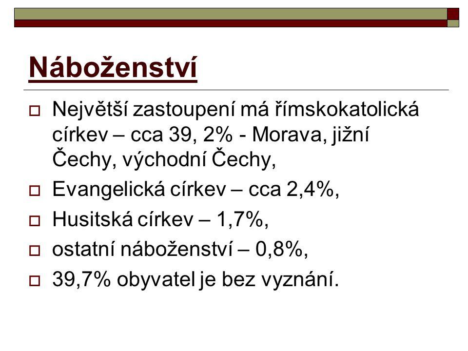 Náboženství  Největší zastoupení má římskokatolická církev – cca 39, 2% - Morava, jižní Čechy, východní Čechy,  Evangelická církev – cca 2,4%,  Hus