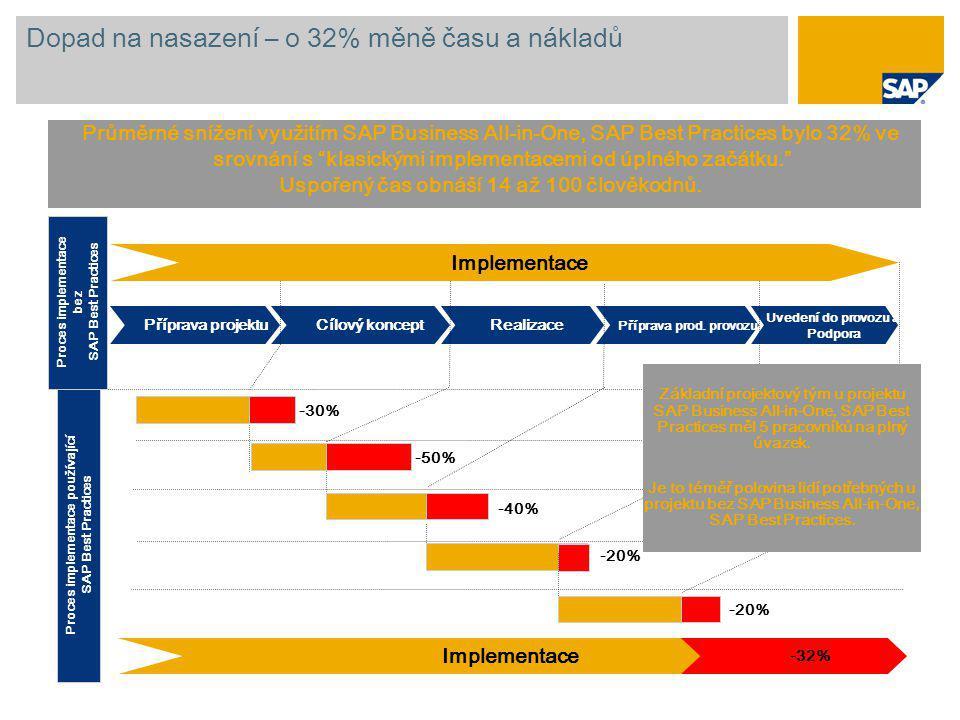 """Dopad na nasazení – o 32% měně času a nákladů Průměrné snížení využitím SAP Business All-in-One, SAP Best Practices bylo 32% ve srovnání s """"klasickými"""
