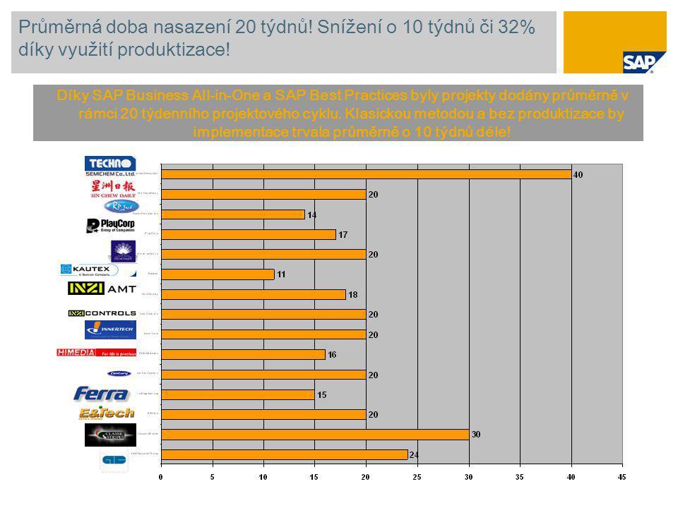 Průměrná doba nasazení 20 týdnů! Snížení o 10 týdnů či 32% díky využití produktizace! Díky SAP Business All-in-One a SAP Best Practices byly projekty
