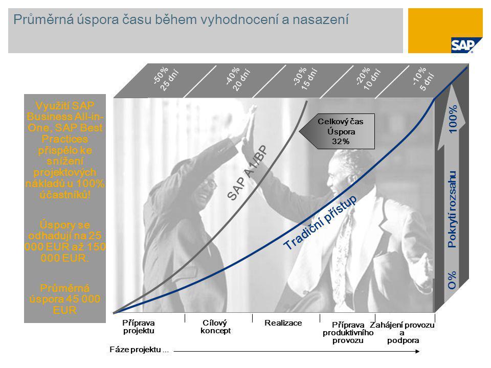 Průměrná úspora času během vyhodnocení a nasazení Využití SAP Business All-in- One, SAP Best Practices přispělo ke snížení projektových nákladů u 100%