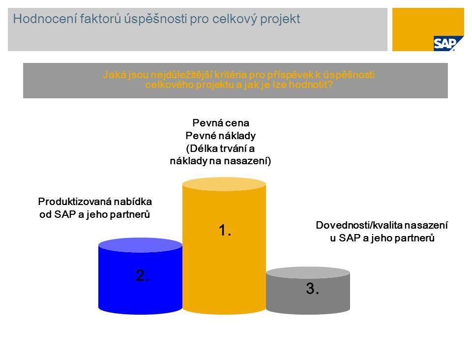 Hodnocení faktorů úspěšnosti pro celkový projekt 1. 2. 3. Pevná cena Pevné náklady (Délka trvání a náklady na nasazení) Produktizovaná nabídka od SAP