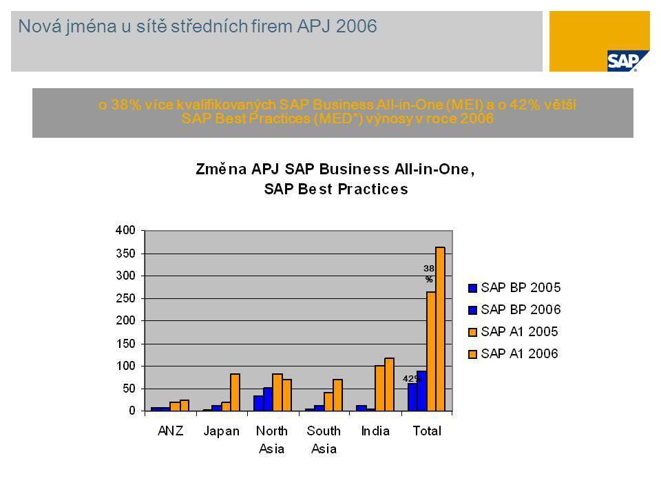 Nová jména u sítě středních firem APJ 2006 o 38% více kvalifikovaných SAP Business All-in-One (MEI) a o 42% větší SAP Best Practices (MED*) výnosy v r