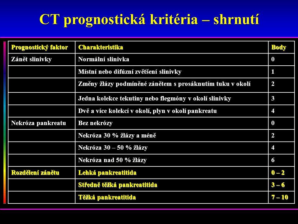 Prognostický faktor CharakteristikaBody Zánět slinivky Normální slinivka 0 Místní nebo difúzní zvětšení slinivky 1 Změny žlázy podmíněné zánětem s pro
