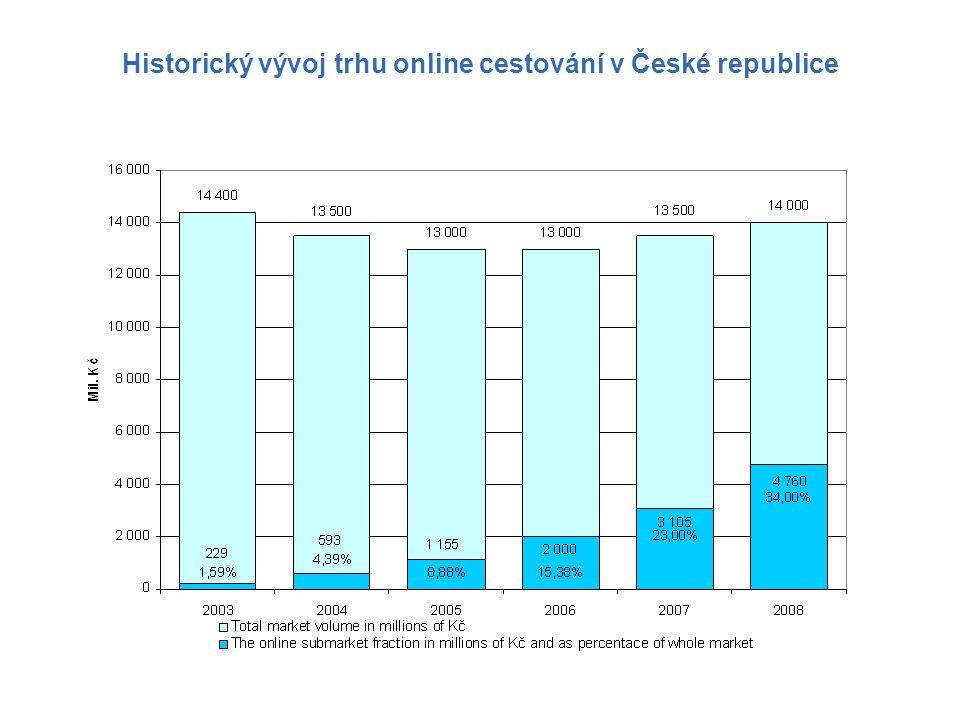 Historický vývoj trhu online cestování v České republice