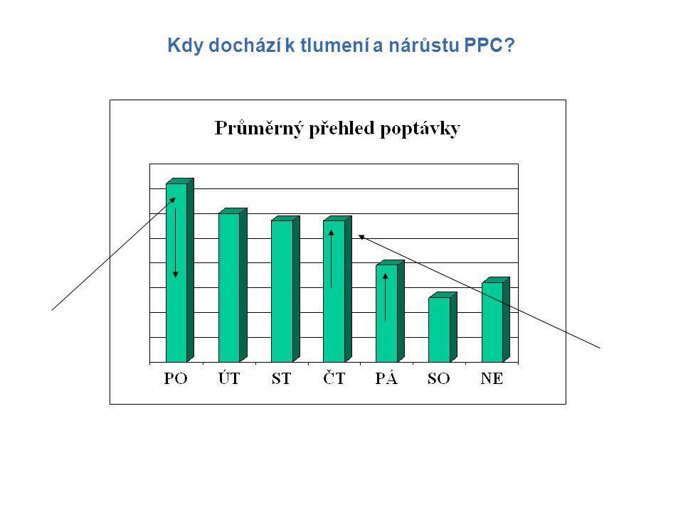 Kdy dochází k tlumení a nárůstu PPC