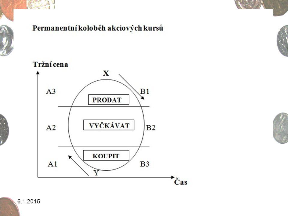 Kostolanyho burzovní psychologie A1: Vzestupná korektura (nízký obrat, nízký počet vlastníků akcií).