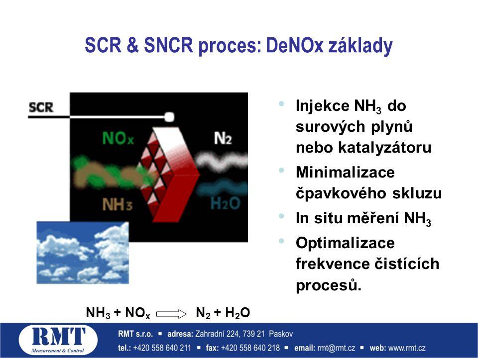 SCR & SNCR proces: DeNOx základy Injekce NH 3 do surových plynů nebo katalyzátoru Minimalizace čpavkového skluzu In situ měření NH 3 Optimalizace frek