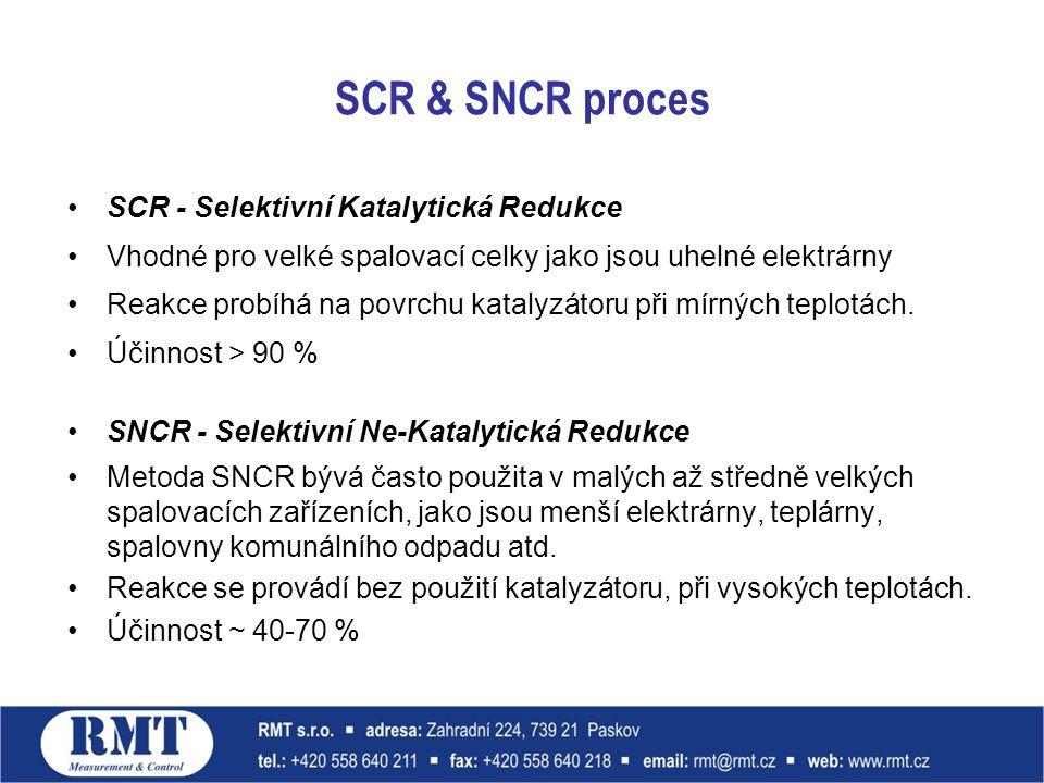 SCR & SNCR proces SCR - Selektivní Katalytická Redukce Vhodné pro velké spalovací celky jako jsou uhelné elektrárny Reakce probíhá na povrchu katalyzá