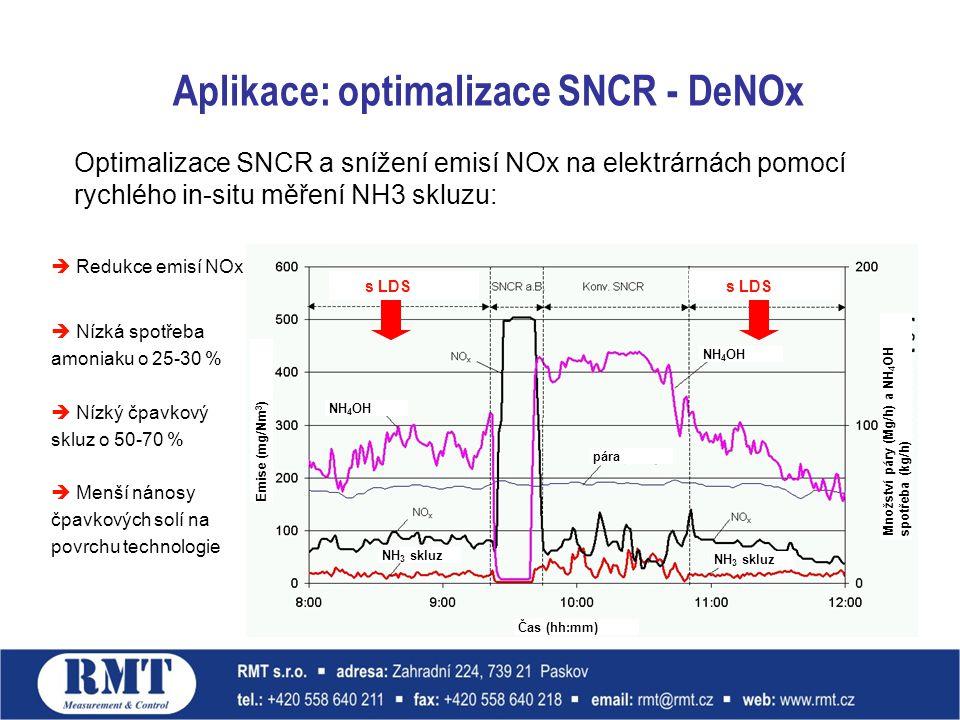 Aplikace: optimalizace SNCR - DeNOx s LDS  Redukce emisí NOx  Nízká spotřeba amoniaku o 25-30 %  Nízký čpavkový skluz o 50-70 %  Menší nánosy čpavkových solí na povrchu technologie Čas (hh:mm) Emise (mg/Nm 3 ) Množství páry (Mg/h) a NH 4 OH spotřeba (kg/h) pára NH 4 OH NH 3 skluz Optimalizace SNCR a snížení emisí NOx na elektrárnách pomocí rychlého in-situ měření NH3 skluzu: