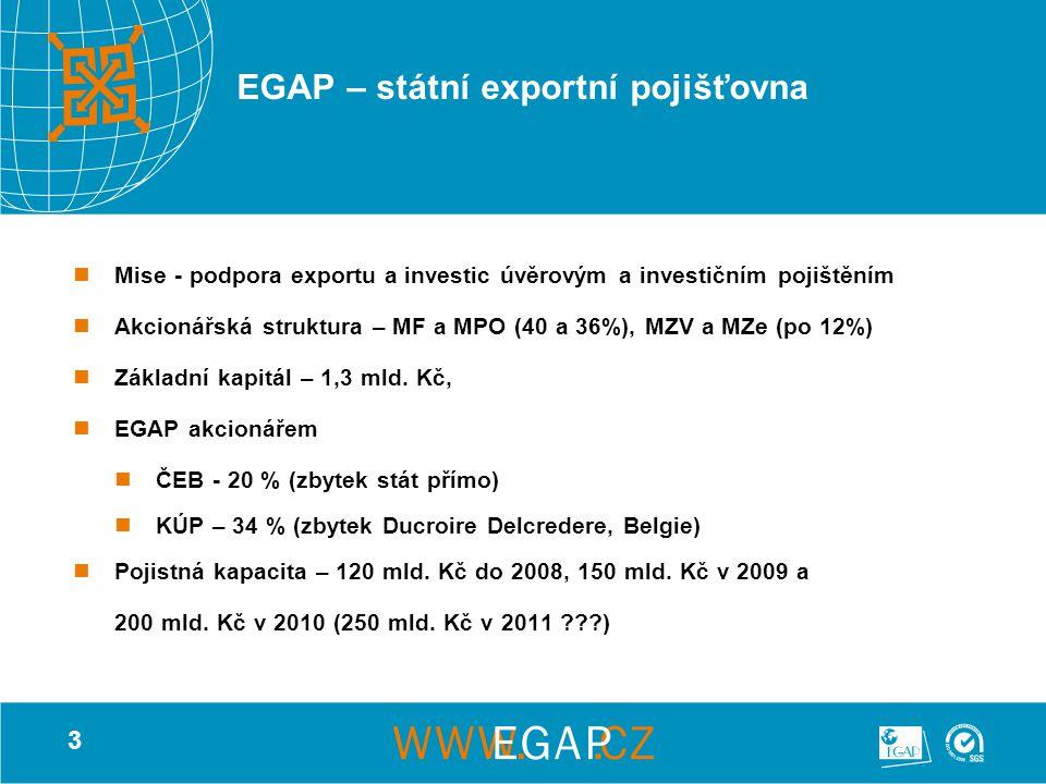 3 EGAP – státní exportní pojišťovna Mise - podpora exportu a investic úvěrovým a investičním pojištěním Akcionářská struktura – MF a MPO (40 a 36%), MZV a MZe (po 12%) Základní kapitál – 1,3 mld.