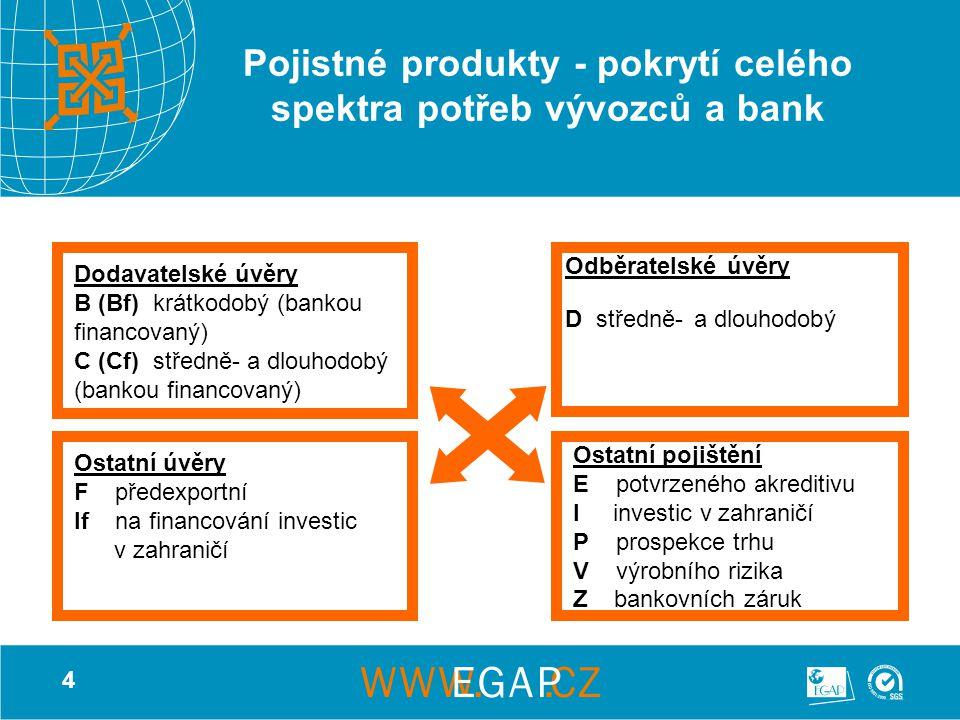 4 Pojistné produkty - pokrytí celého spektra potřeb vývozců a bank Dodavatelské úvěry B (Bf) krátkodobý (bankou financovaný) C (Cf) středně- a dlouhodobý (bankou financovaný) Odběratelské úvěry D středně- a dlouhodobý Ostatní úvěry F předexportní If na financování investic v zahraničí Ostatní pojištění E potvrzeného akreditivu I investic v zahraničí P prospekce trhu V výrobního rizika Z bankovních záruk