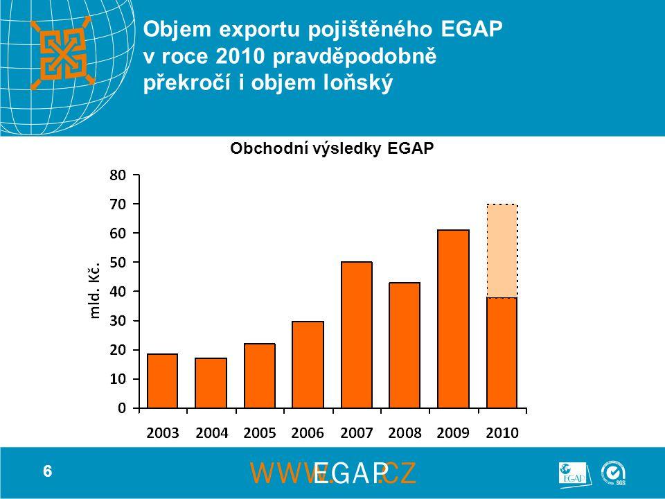 6 Objem exportu pojištěného EGAP v roce 2010 pravděpodobně překročí i objem loňský Obchodní výsledky EGAP