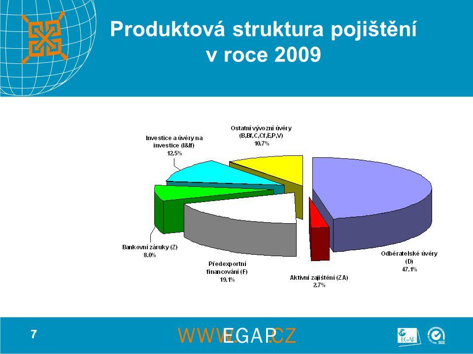 7 Produktová struktura pojištění v roce 2009
