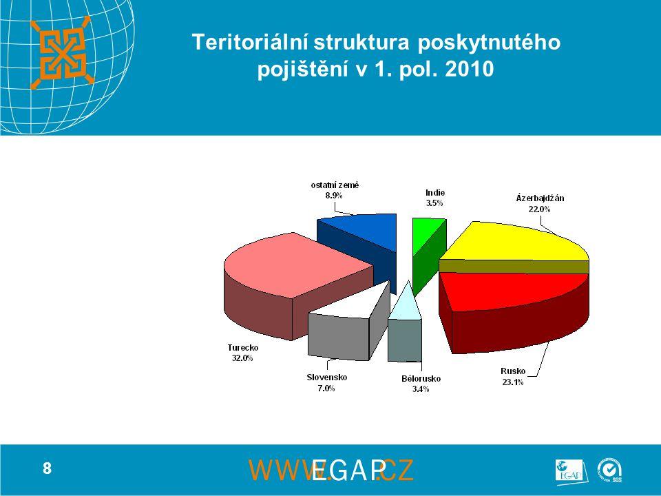 8 Teritoriální struktura poskytnutého pojištění v 1. pol. 2010