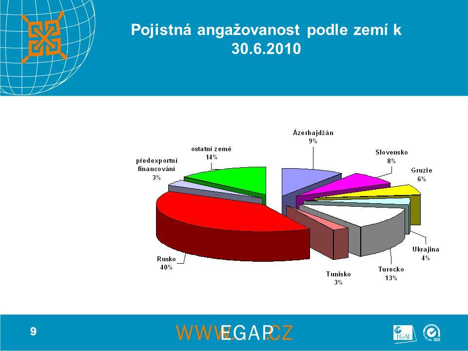9 Pojistná angažovanost podle zemí k 30.6.2010