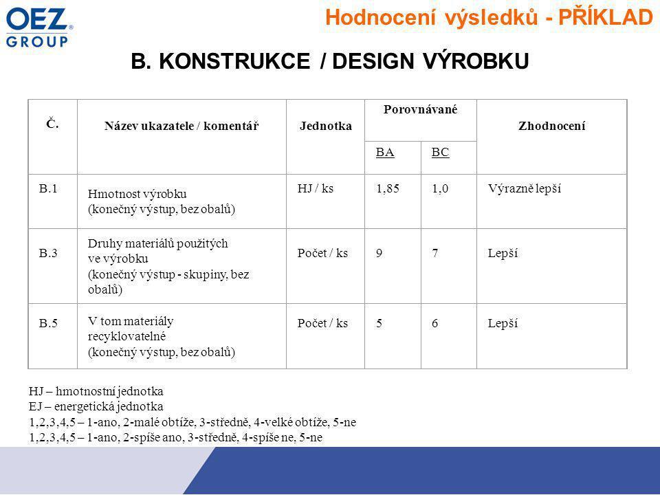 B. KONSTRUKCE / DESIGN VÝROBKU Č. Název ukazatele / komentářJednotka Porovnávané Zhodnocení BABC B.1 Hmotnost výrobku (konečný výstup, bez obalů) HJ /
