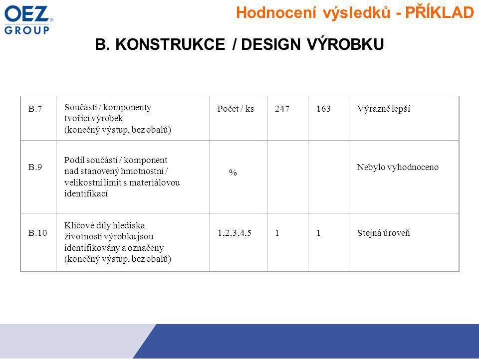 B. KONSTRUKCE / DESIGN VÝROBKU B.7 Součásti / komponenty tvořící výrobek (konečný výstup, bez obalů) Počet / ks247163Výrazně lepší B.9 Podíl součástí