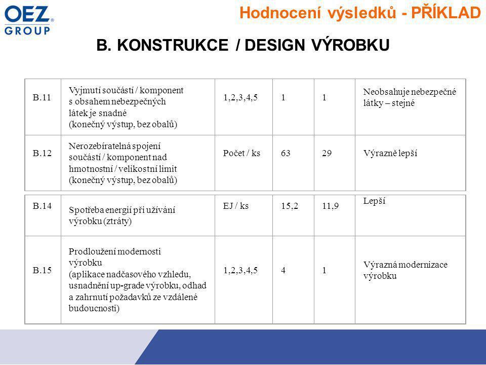 B. KONSTRUKCE / DESIGN VÝROBKU B.11 Vyjmutí součástí / komponent s obsahem nebezpečných látek je snadné (konečný výstup, bez obalů) 1,2,3,4,511 Neobsa