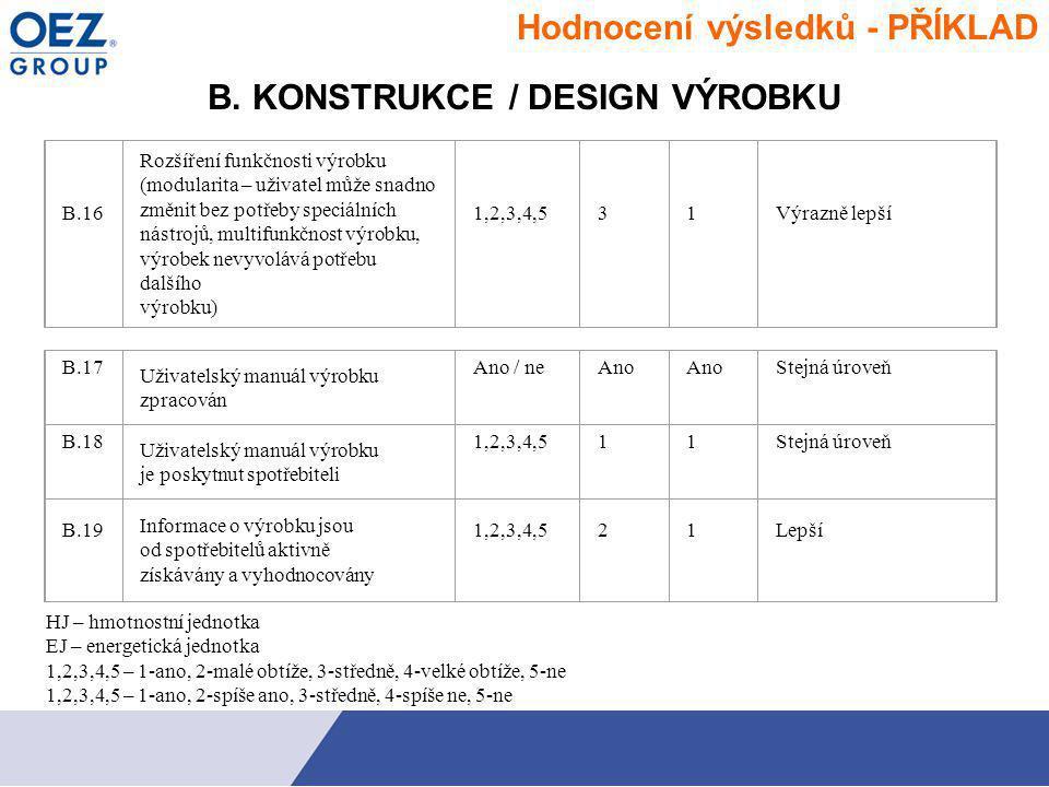 B. KONSTRUKCE / DESIGN VÝROBKU B.16 Rozšíření funkčnosti výrobku (modularita – uživatel může snadno změnit bez potřeby speciálních nástrojů, multifunk