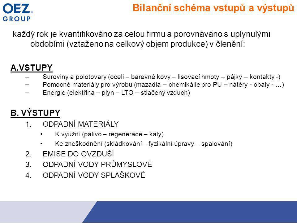 Bilanční schéma vstupů a výstupů každý rok je kvantifikováno za celou firmu a porovnáváno s uplynulými obdobími (vztaženo na celkový objem produkce) v členění: A.VSTUPY –Suroviny a polotovary (oceli – barevné kovy – lisovací hmoty – pájky – kontakty -) –Pomocné materiály pro výrobu (mazadla – chemikálie pro PU – nátěry - obaly - …) –Energie (elektřina – plyn – LTO – stlačený vzduch) B.