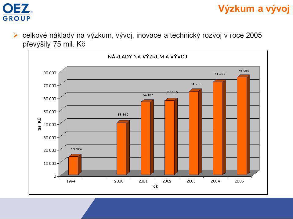 Výzkum a vývoj celkové náklady na výzkum, vývoj, inovace a technický rozvoj v roce 2005 převýšily 75 mil.