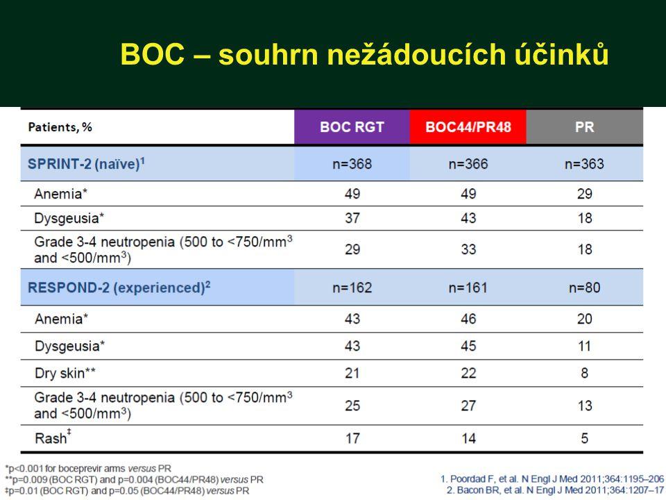 BOC – souhrn nežádoucích účinků