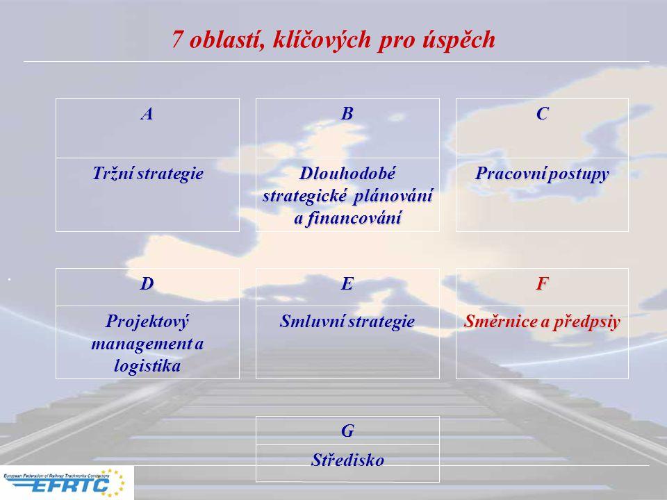 . 7 oblastí, klíčových pro úspěchABC Tržní strategie Dlouhodobé strategické plánování a financování Pracovní postupy DEF Projektový management a logistika Smluvní strategie Směrnice a předpsiy G Středisko