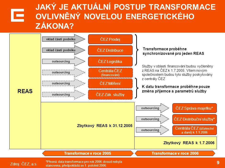 Zdroj:ČEZ, a.s. 9 Transformace proběhne synchronizovaně pro jeden REAS ČEZ Distribuční služby * outsourcing Centrála ČEZ (účetnictví a daně) k 1.1.200
