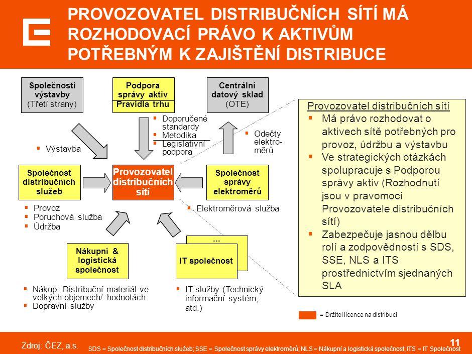 Zdroj:ČEZ, a.s. 11 Společnost správy elektroměrů Provozovatel distribučních sítí Společnost distribučních služeb Podpora správy aktiv Pravidla trhu 