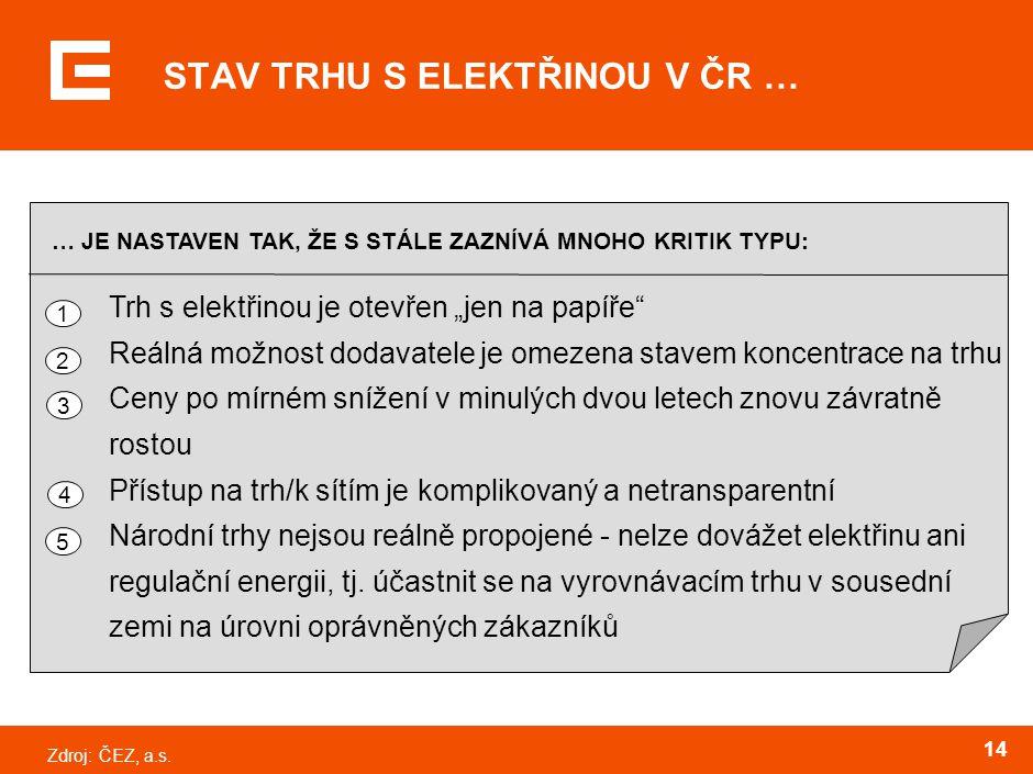 """Zdroj:ČEZ, a.s. 14 STAV TRHU S ELEKTŘINOU V ČR … Trh s elektřinou je otevřen """"jen na papíře"""" Reálná možnost dodavatele je omezena stavem koncentrace n"""