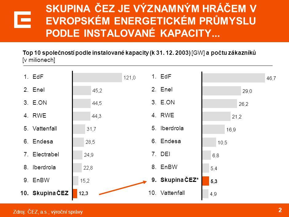 Zdroj:ČEZ, a.s. 2 SKUPINA ČEZ JE VÝZNAMNÝM HRÁČEM V EVROPSKÉM ENERGETICKÉM PRŮMYSLU PODLE INSTALOVANÉ KAPACITY... Top 10 společností podle instalované