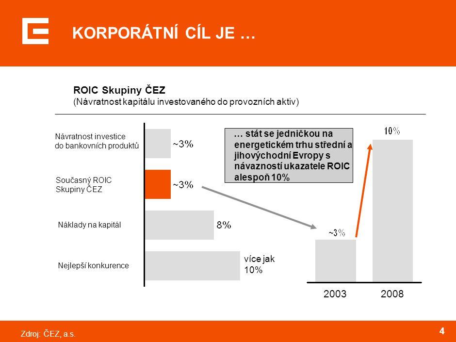 Zdroj:ČEZ, a.s. 4 KORPORÁTNÍ CÍL JE … ROIC Skupiny ČEZ (Návratnost kapitálu investovaného do provozních aktiv) 20032008 Návratnost investice do bankov