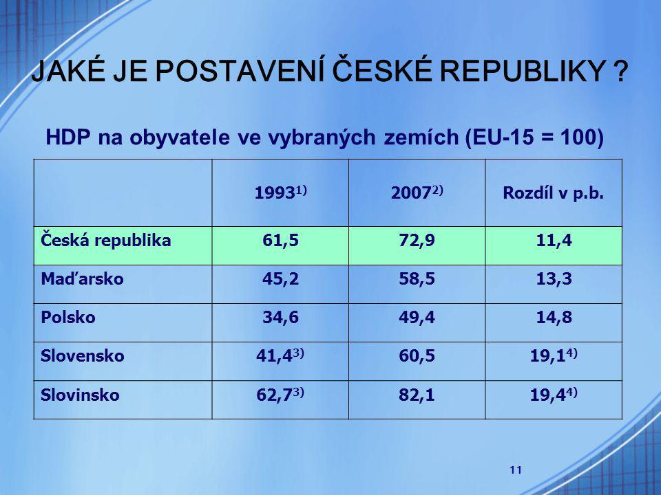 11 JAKÉ JE POSTAVENÍ ČESKÉ REPUBLIKY .