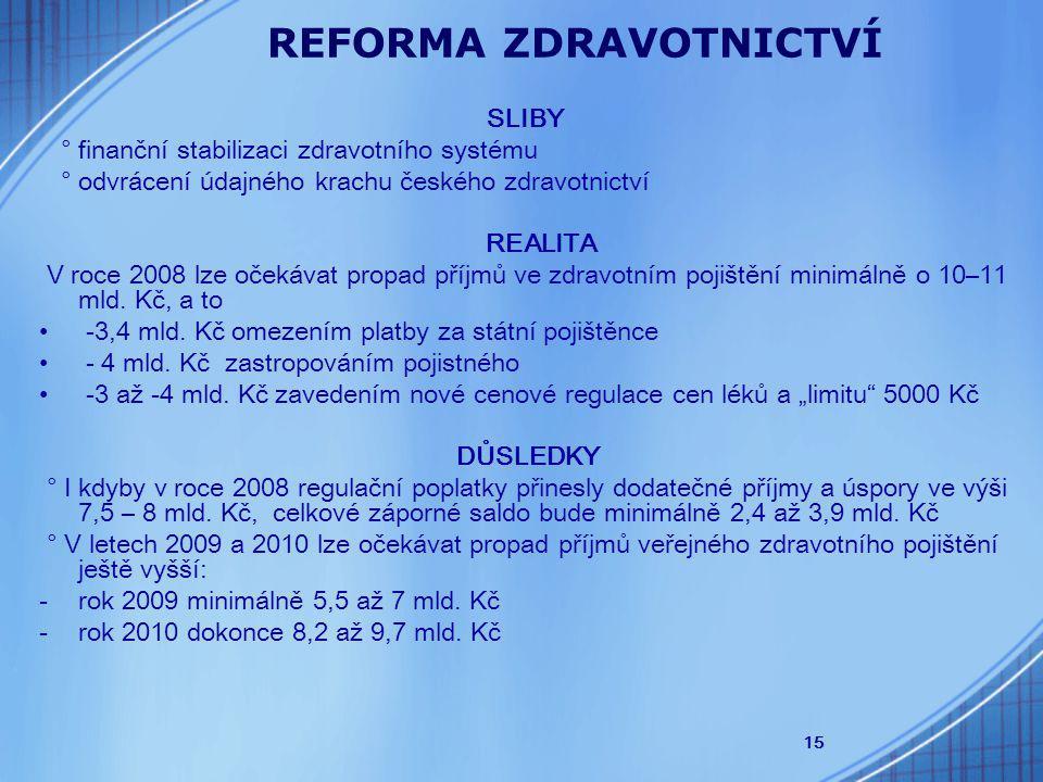 15 REFORMA ZDRAVOTNICTVÍ SLIBY ° finanční stabilizaci zdravotního systému ° odvrácení údajného krachu českého zdravotnictví REALITA V roce 2008 lze očekávat propad příjmů ve zdravotním pojištění minimálně o 10–11 mld.