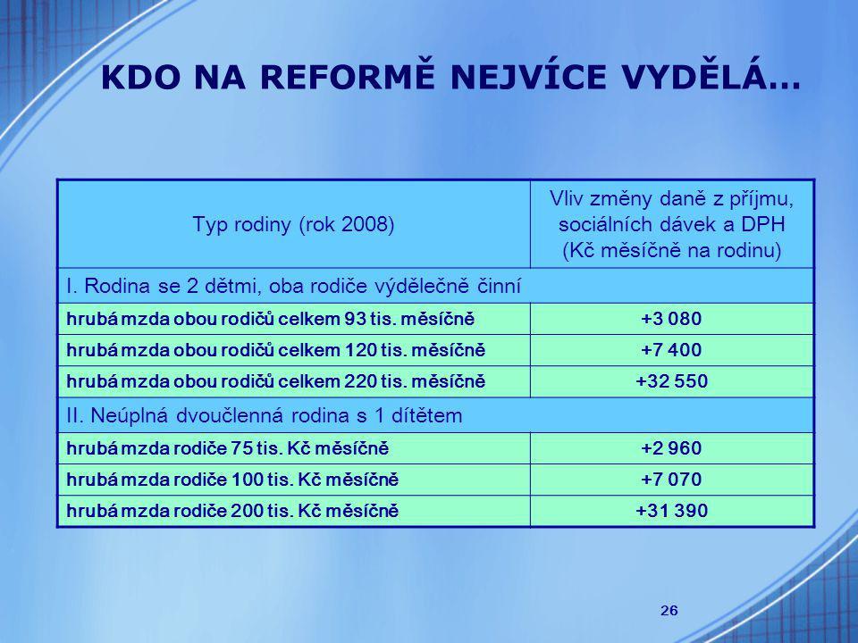26 Typ rodiny (rok 2008) Vliv změny daně z příjmu, sociálních dávek a DPH (Kč měsíčně na rodinu) I.