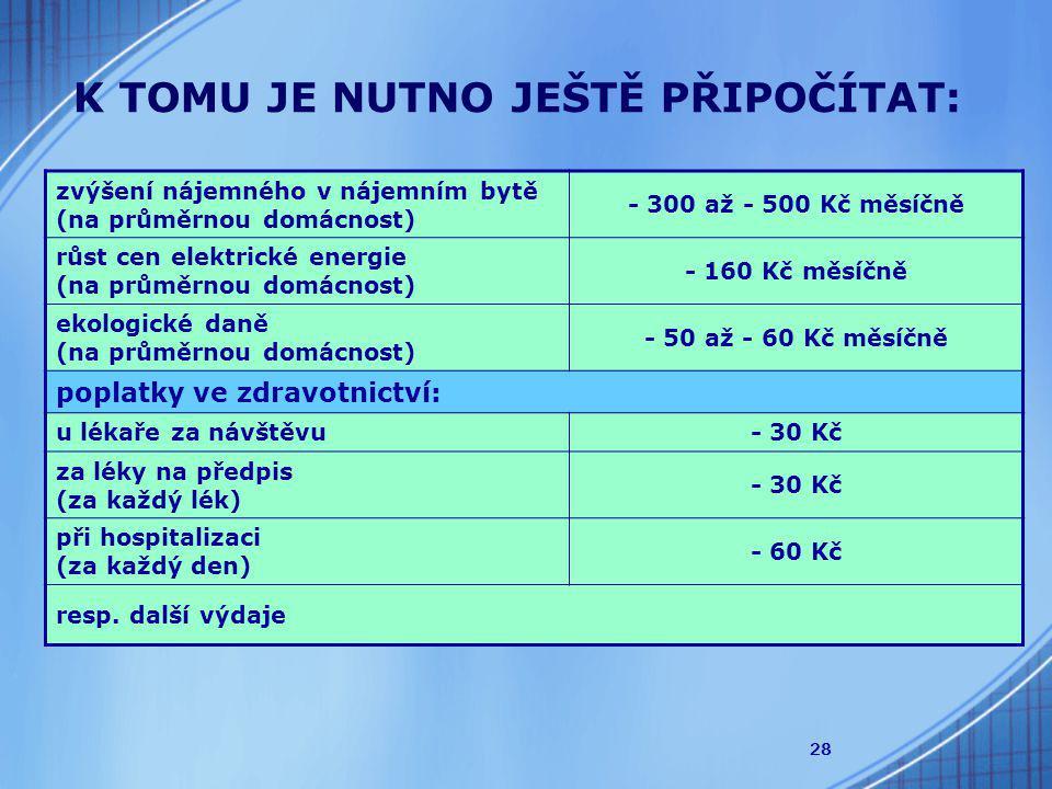 28 K TOMU JE NUTNO JEŠTĚ PŘIPOČÍTAT: zvýšení nájemného v nájemním bytě (na průměrnou domácnost) - 300 až - 500 Kč měsíčně růst cen elektrické energie (na průměrnou domácnost) - 160 Kč měsíčně ekologické daně (na průměrnou domácnost) - 50 až - 60 Kč měsíčně poplatky ve zdravotnictví: u lékaře za návštěvu- 30 Kč za léky na předpis (za každý lék) - 30 Kč při hospitalizaci (za každý den) - 60 Kč resp.