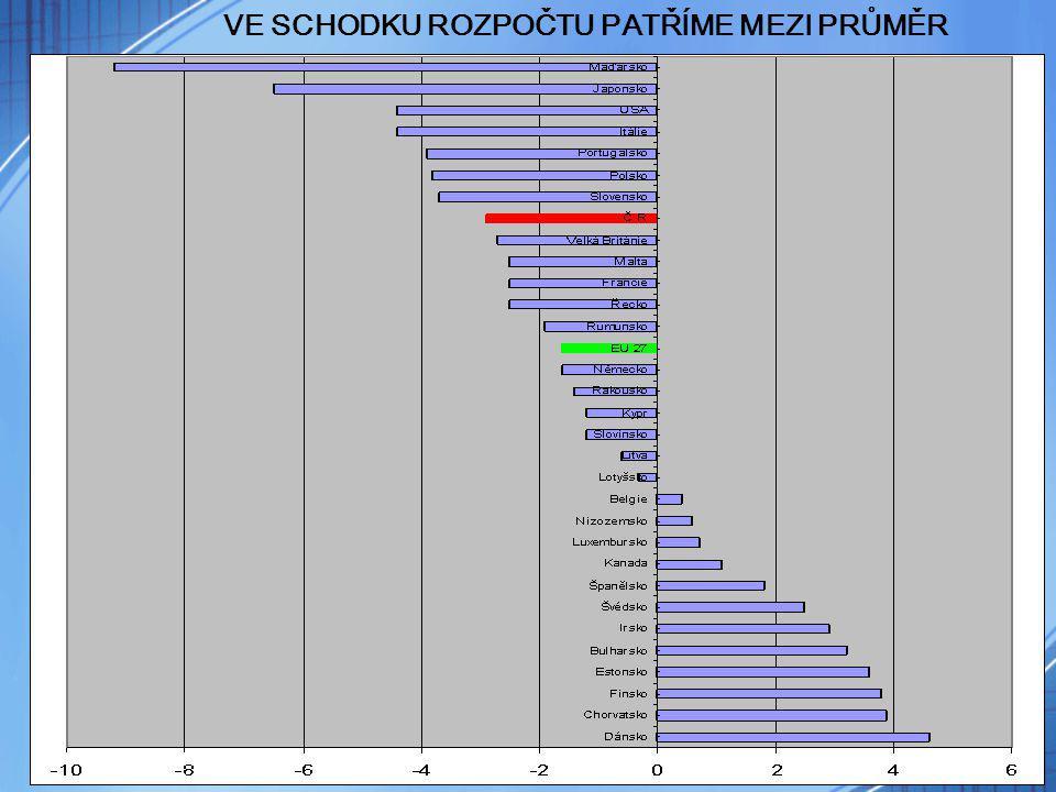 14 Nemocenské se snížilo všem zaměstnancům Výše nemocenské zaměstnance pobírajícího průměrnou mzdu (v Kč) Délka pracovní neschopnosti Stávající stav ReformaZměna 14 dní PN46903700-990 30 dní PN114909610-1880 NEMOCENSKÉ POJIŠTĚNÍ