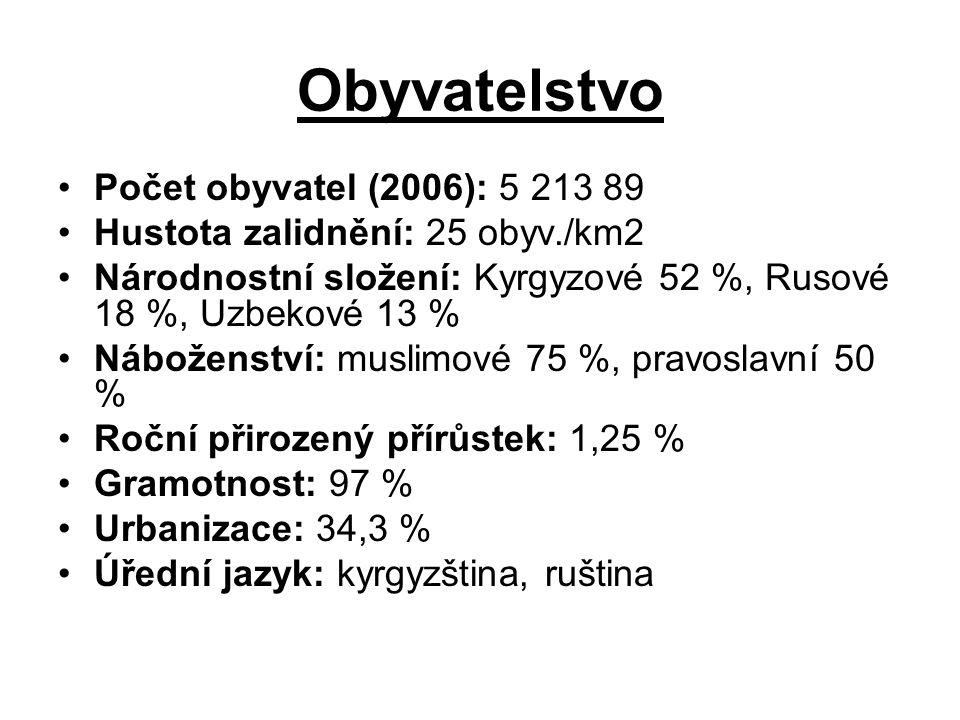 Obyvatelstvo Počet obyvatel (2006): 5 213 89 Hustota zalidnění: 25 obyv./km2 Národnostní složení: Kyrgyzové 52 %, Rusové 18 %, Uzbekové 13 % Náboženst
