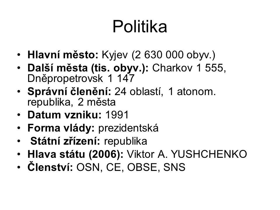 Politika Hlavní město: Kyjev (2 630 000 obyv.) Další města (tis. obyv.): Charkov 1 555, Dněpropetrovsk 1 147 Správní členění: 24 oblastí, 1 atonom. re