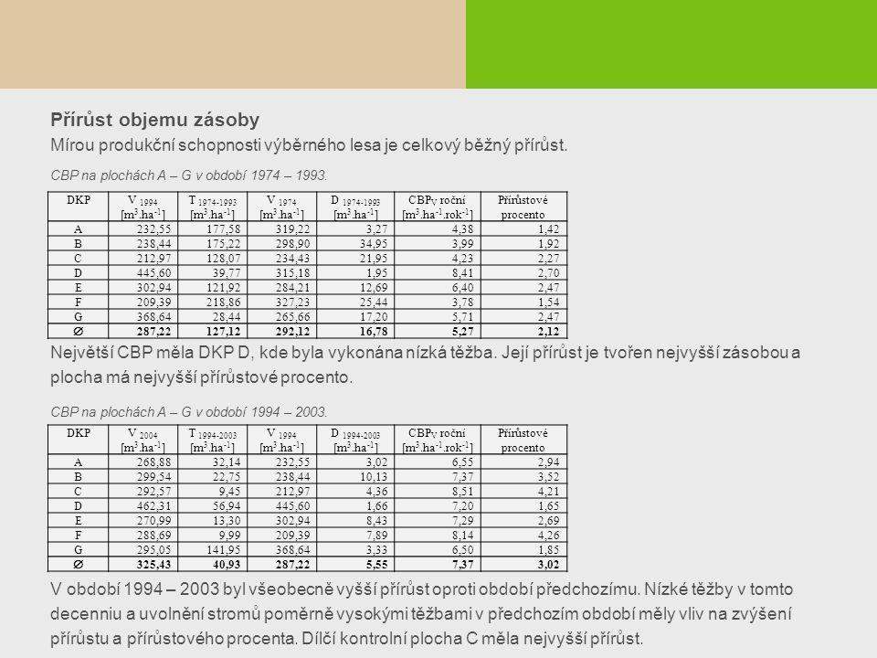Přírůst objemu zásoby Mírou produkční schopnosti výběrného lesa je celkový běžný přírůst. CBP na plochách A – G v období 1974 – 1993. Největší CBP měl