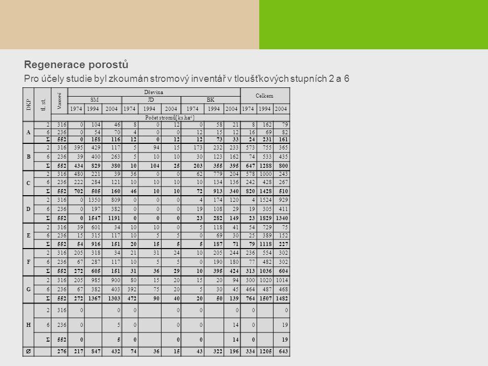 Regenerace porostů Pro účely studie byl zkoumán stromový inventář v tloušťkových stupních 2 a 6 DKP tl. st. Vzorově Dřevina Celkem SMJDBK 197419942004