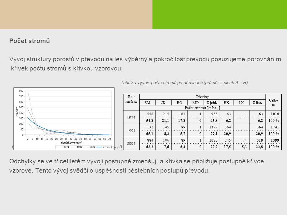 Počet stromů Vývoj struktury porostů v převodu na les výběrný a pokročilost převodu posuzujeme porovnáním křivek počtu stromů s křivkou vzorovou. Tabu