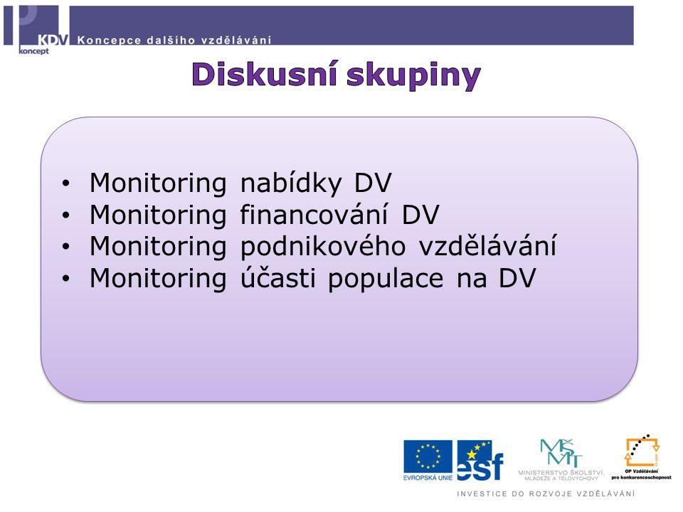 Monitoring nabídky DV Monitoring financování DV Monitoring podnikového vzdělávání Monitoring účasti populace na DV Monitoring nabídky DV Monitoring fi